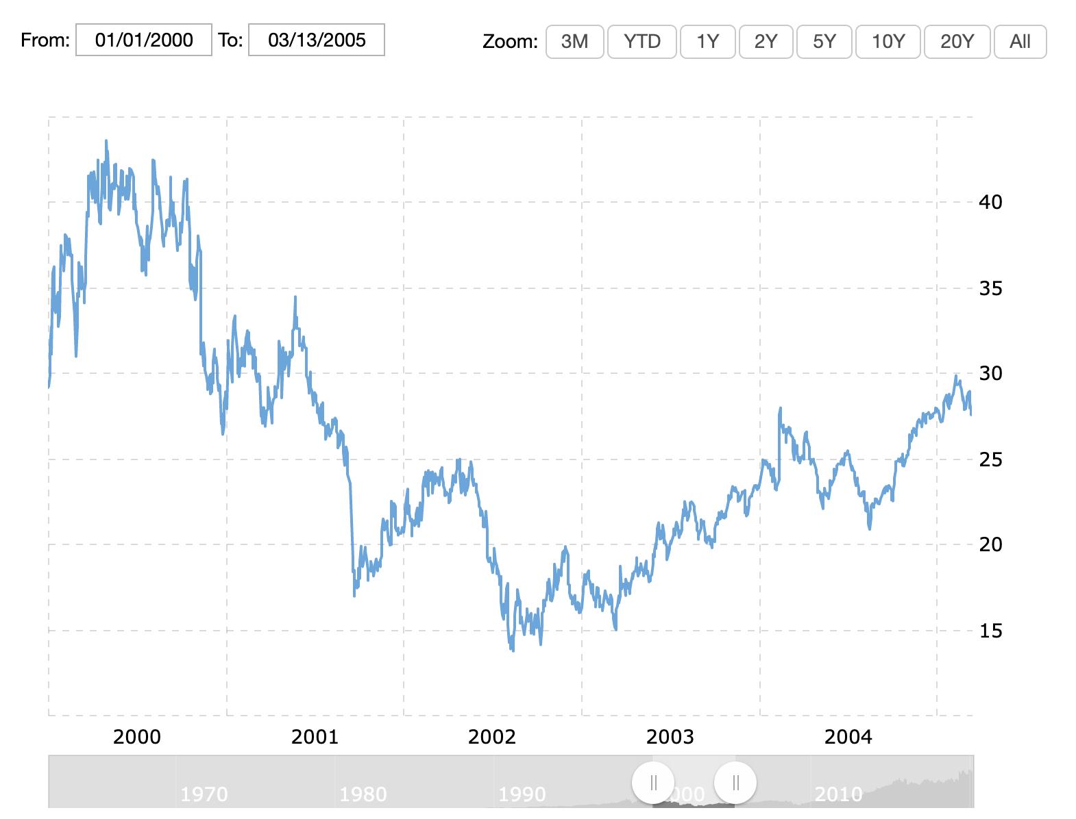 디즈니 주식 변동 2000~2005. 디즈니의 퇴화하고 있는 분위기에 맞춰 주가도 쭉쭉 내려갔다.