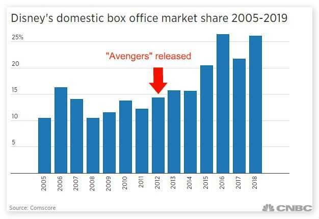 (출처: CNBC). 2009년 인수 이후 디즈니의 박스오피스 점유율은 1/3까지도 상승했다.